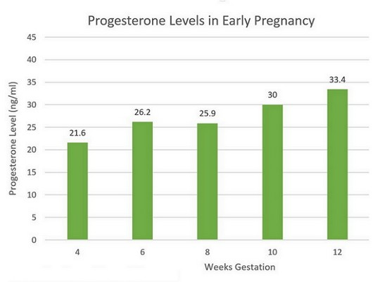 what is a normal progesterone level at 5 weeks pregnant