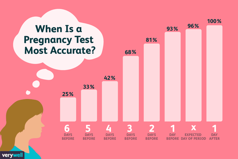 How Accurate Are Pregnancy Tests