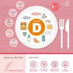 Vitamin D And Pregnancy