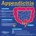 Appendicitis In Kids