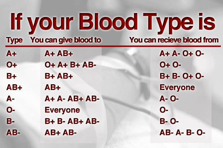 Negative Blood Types And Pregnancy