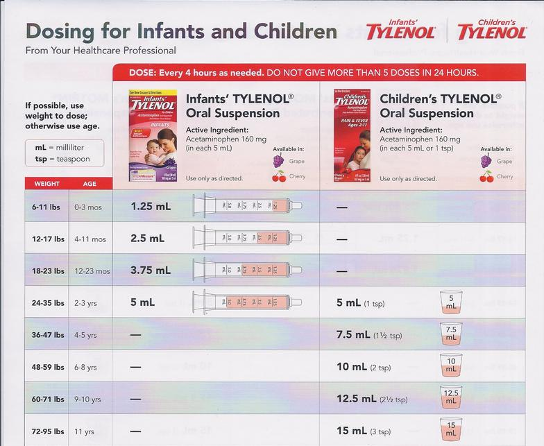 tylenol dosage for babies